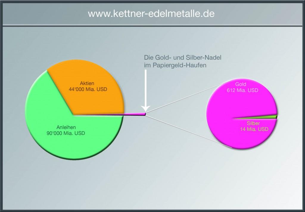 Diagramm zum Kauf von Edelmetallen